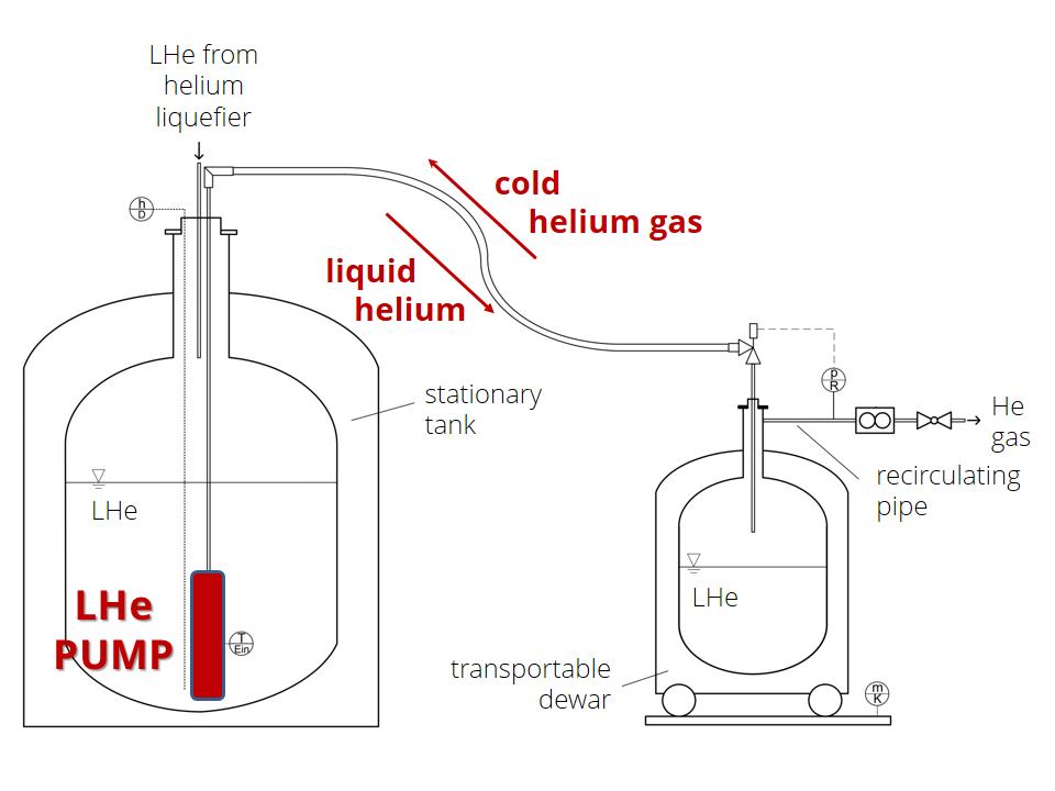 ScIDre GmbH - HePump